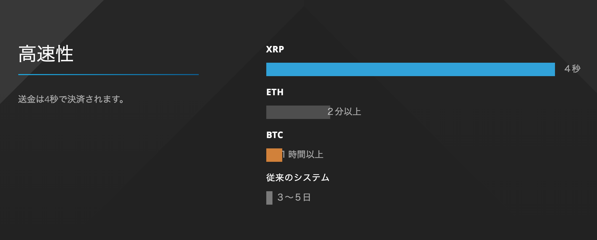 xrp スピード