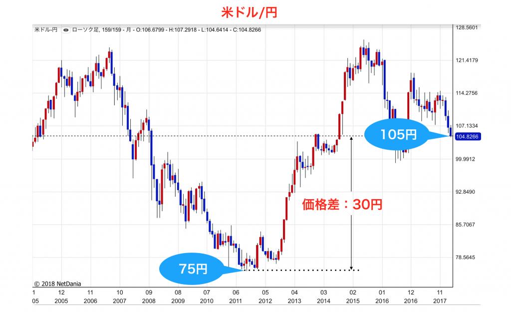 チャートドル円