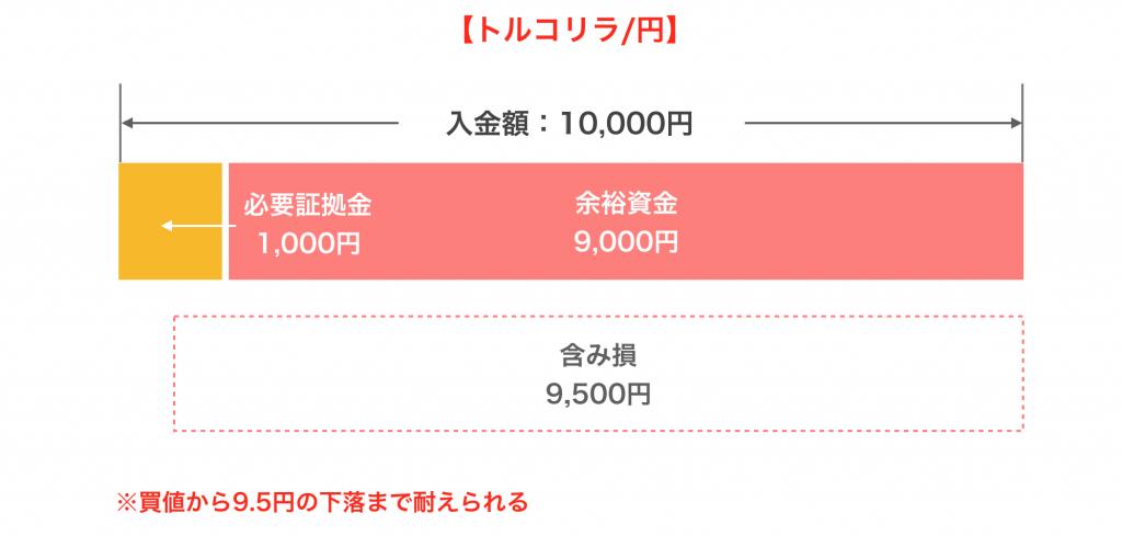 資金管理(トルコリラ円)