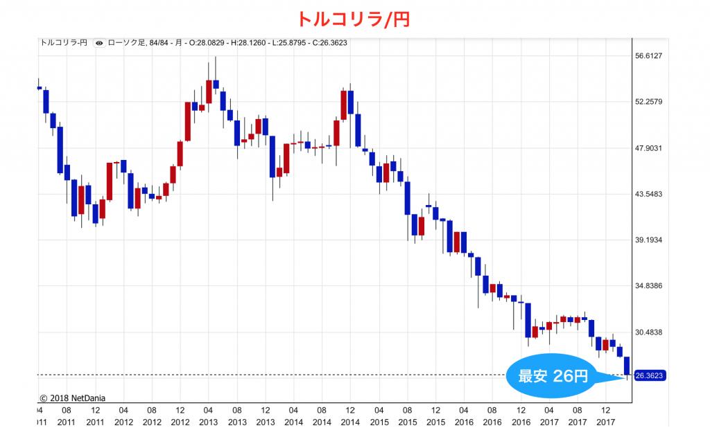 チャート(トルコリラ円)