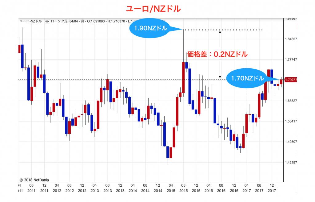 チャート(ユーロ/NZドル)