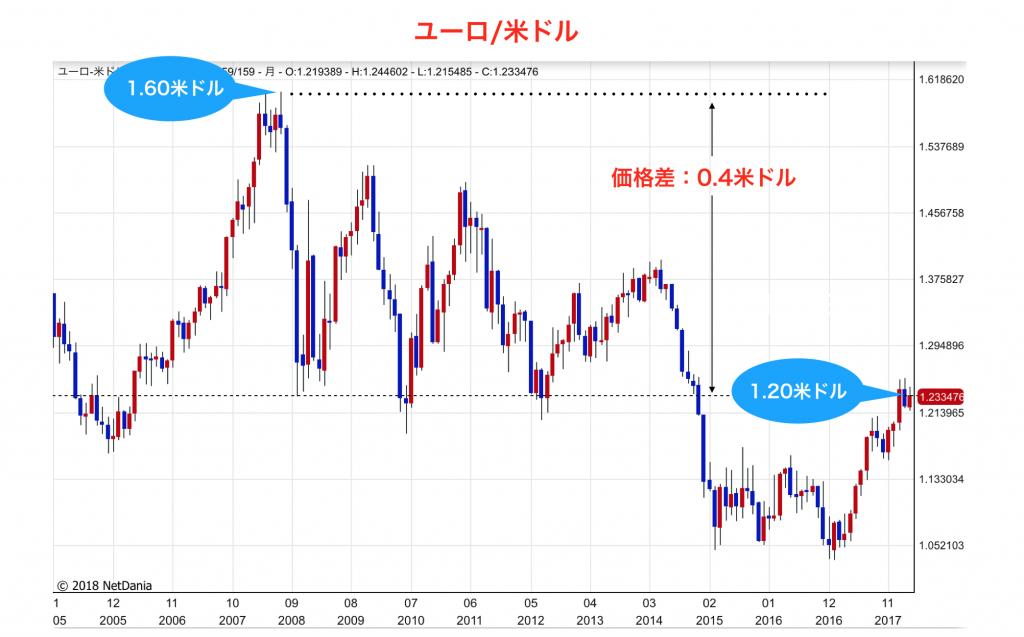 チャート(EUR/USD)