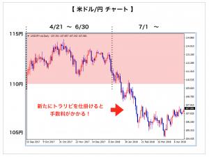 米ドル/円チャート(狭い)