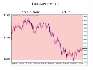 米ドル/円チャート(広い)