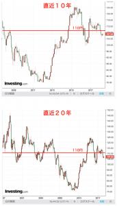 ドル円チャート2