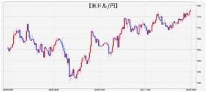 ドル円チャート(下図)