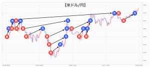 ドル円チャート(取引履歴)