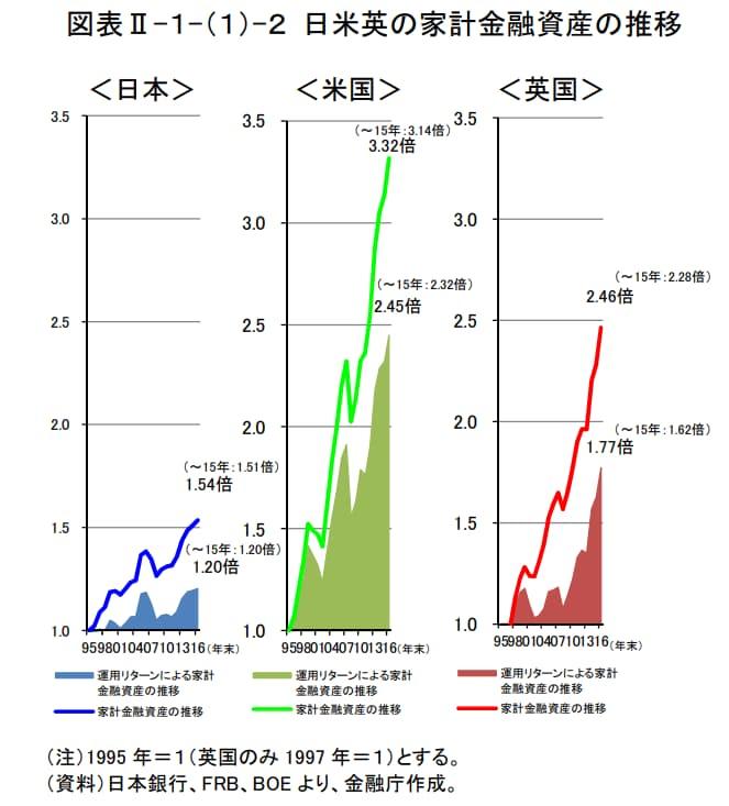 各国の金融資産の推移