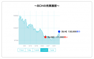 BCHの売買履歴