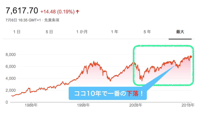 FTSE100の10年チャート