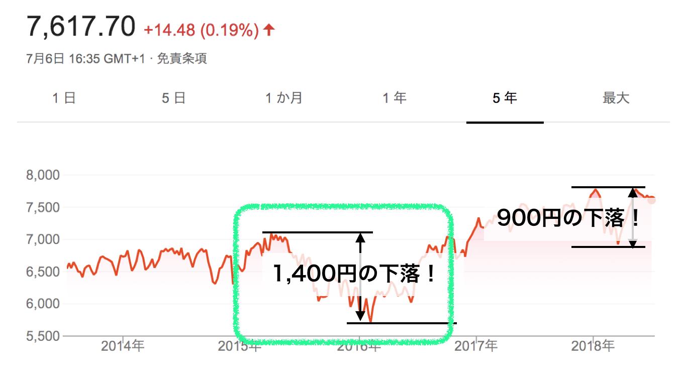 FTSE100の5年チャート