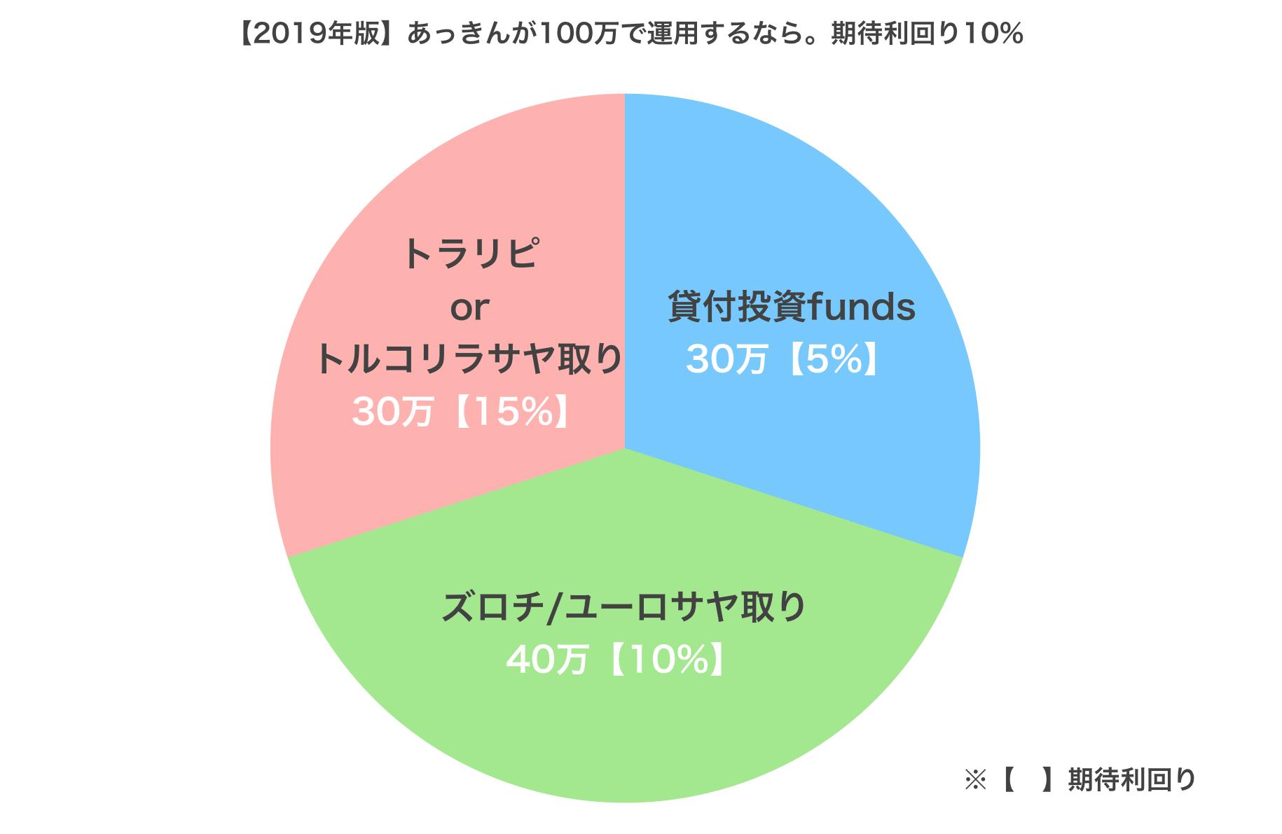 【2019年版】あっきんが100万で運用するなら。期待利回り10%