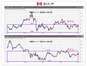 カナダドル円 長期チャート