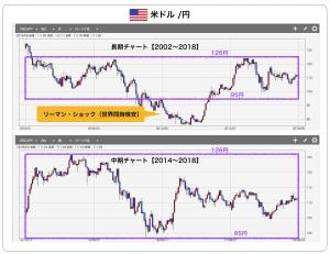 米ドル/円チャートの特徴
