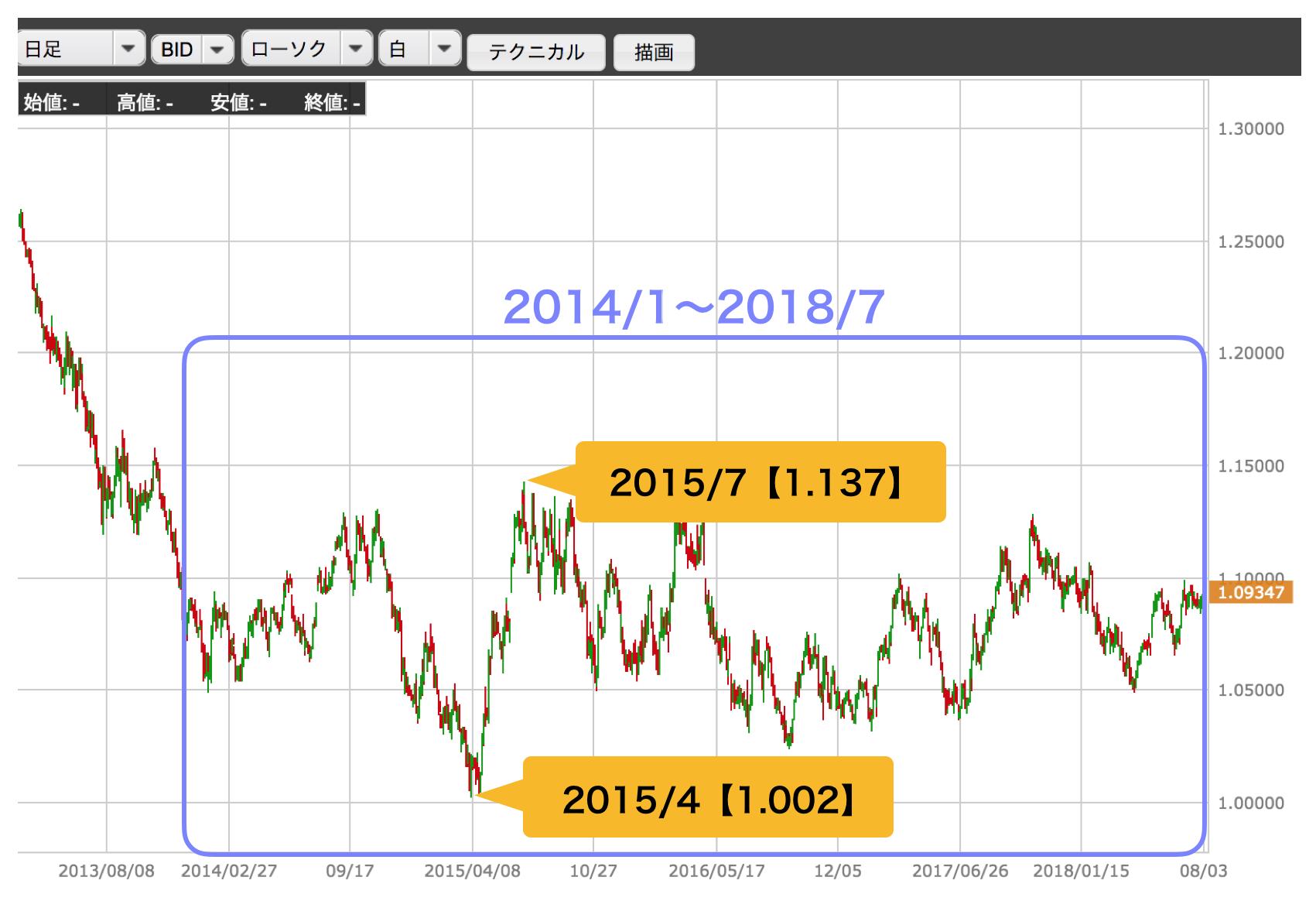 豪ドル/NZドルのチャート