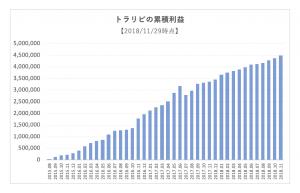 トラリピの運用成績のグラフ