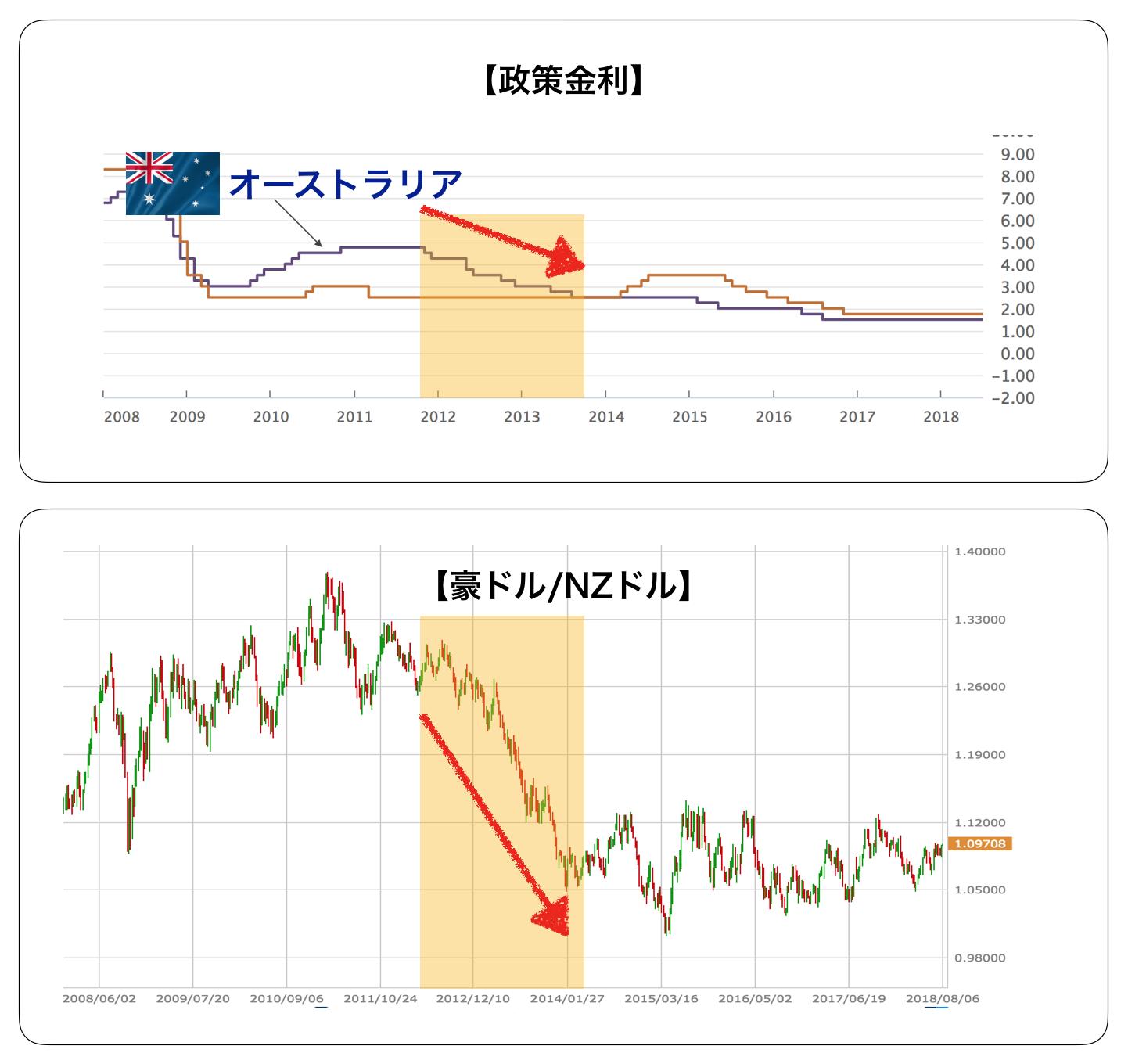 政策金利と価格
