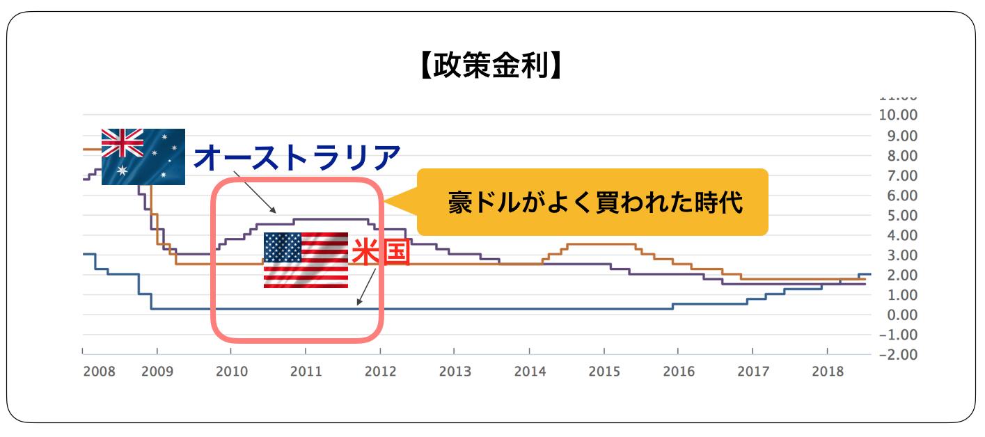 豪ドルの価格が上昇