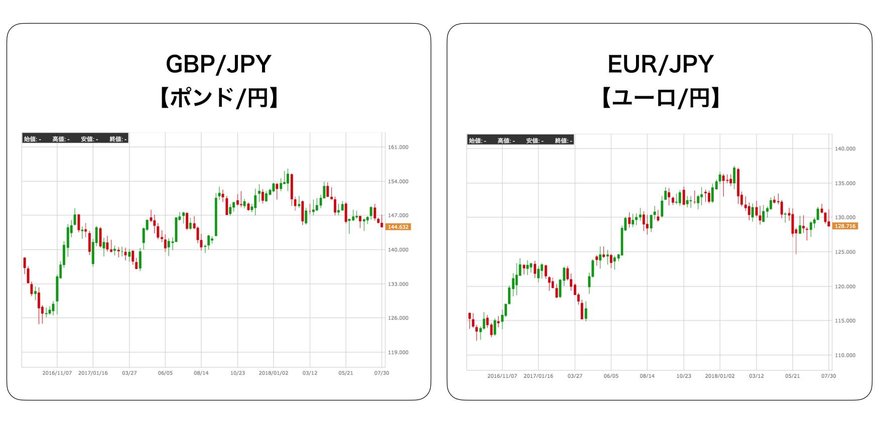 通貨ペアの分散
