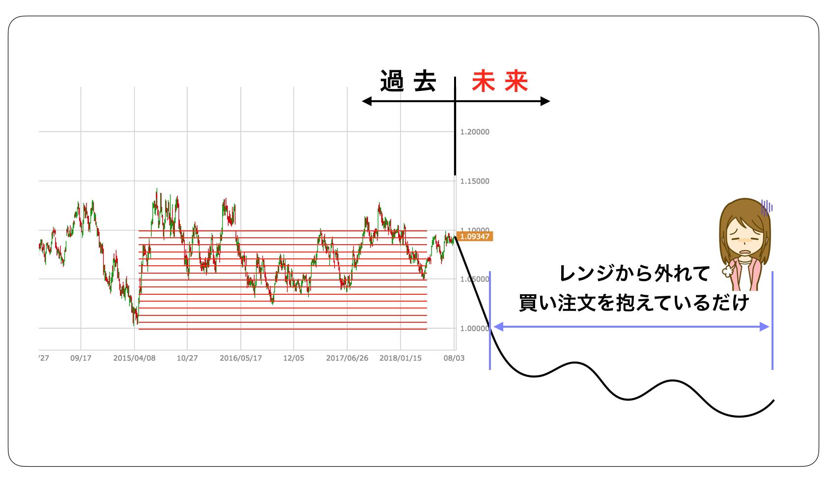 トライオートFXチャート5