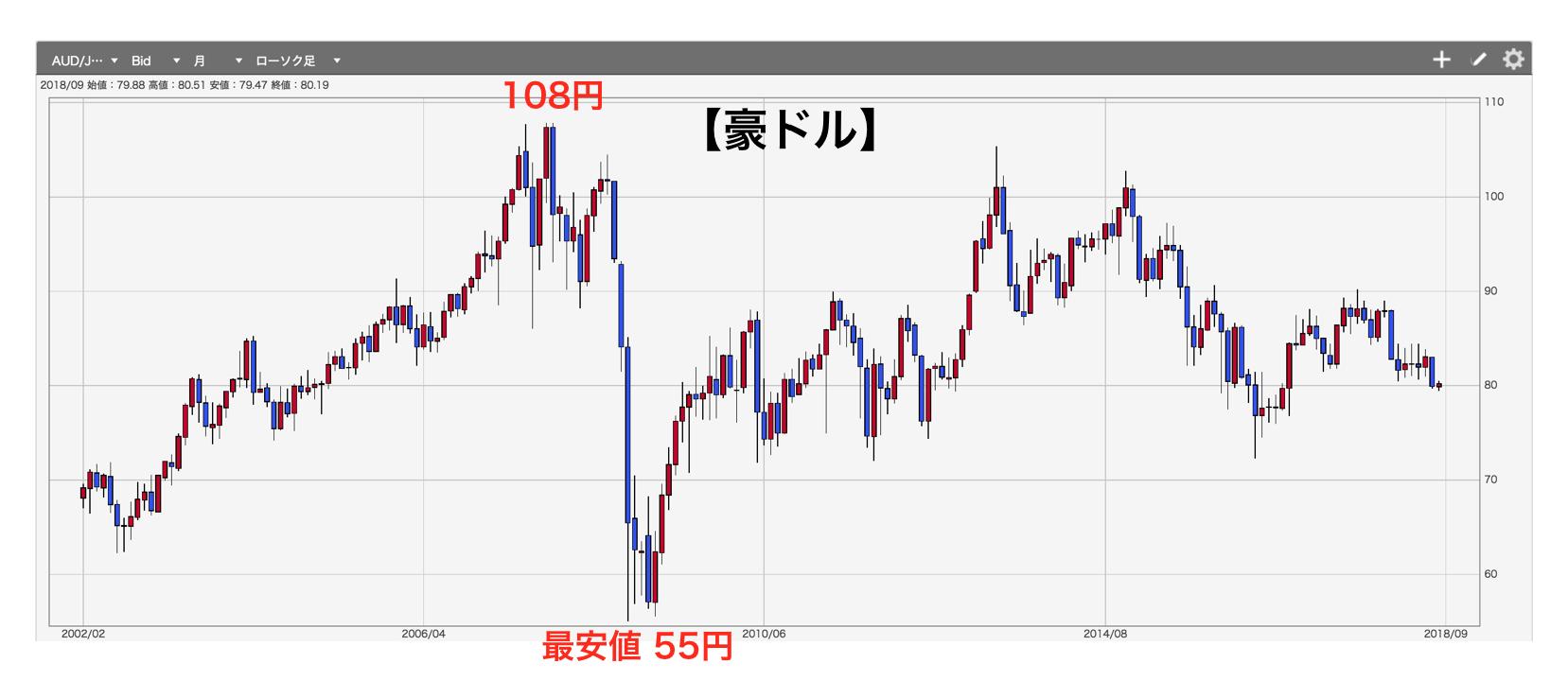 豪ドル/円チャート