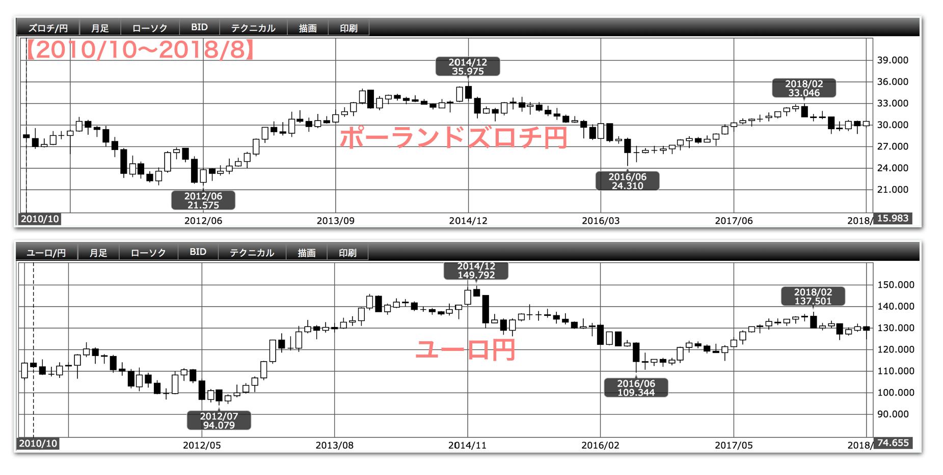 ポーランドズロチ円とユーロ円のチャート