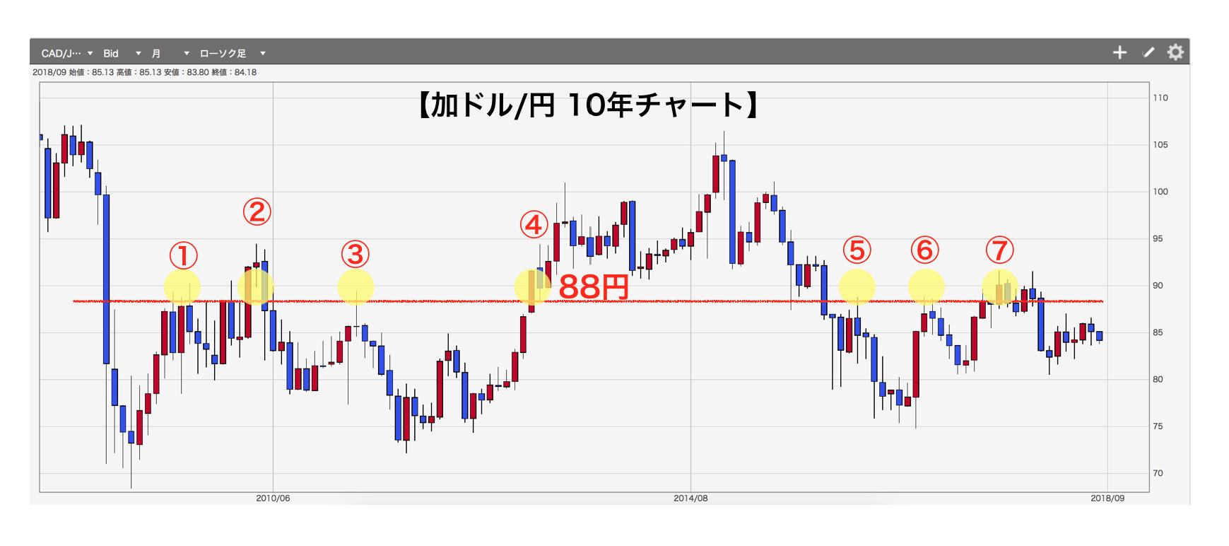 カナダドル円チャート1