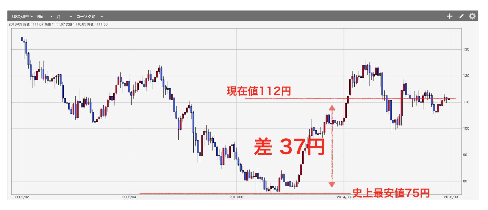 米ドル/円長期チャート