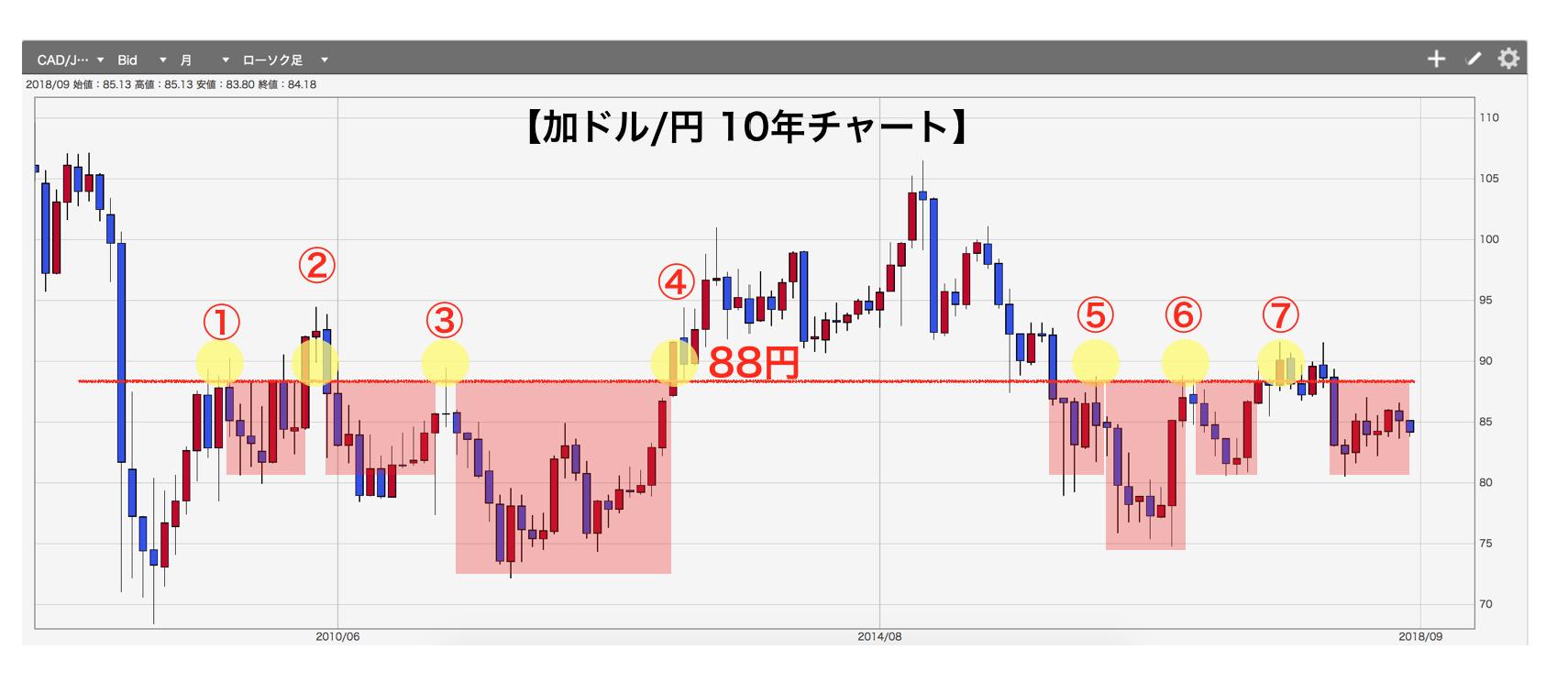 カナダドル円チャート2