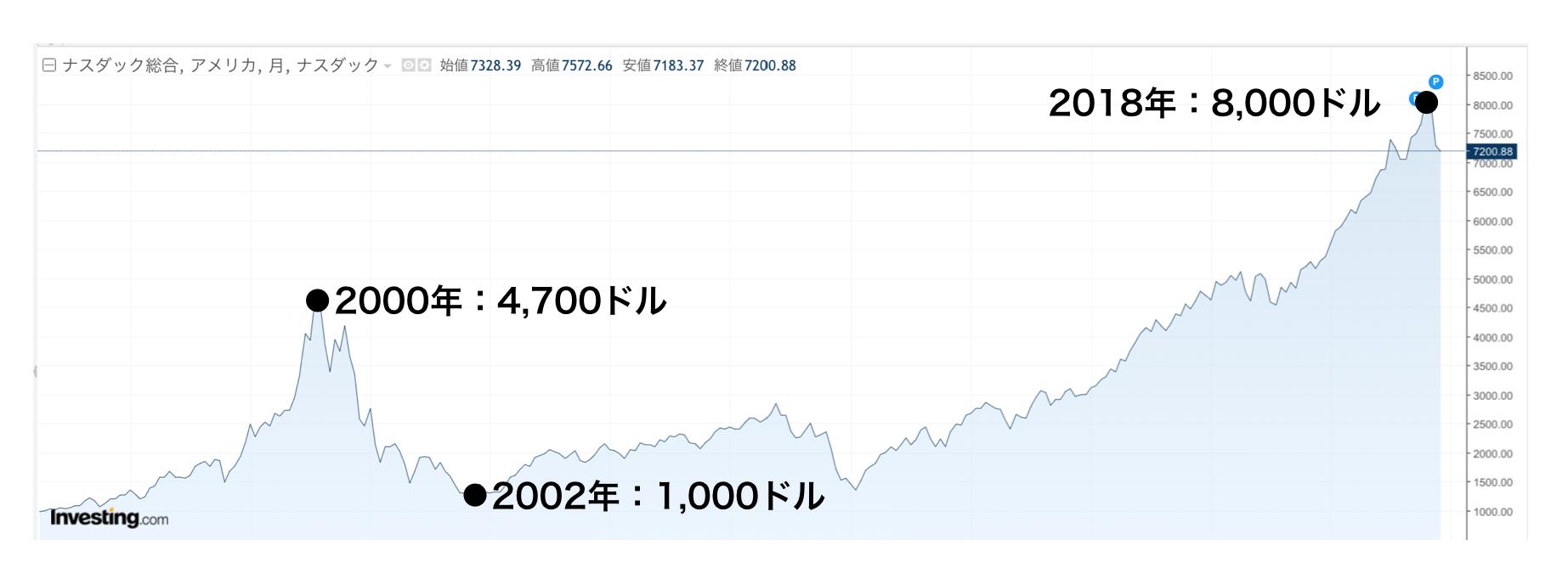ナスダック総合指数