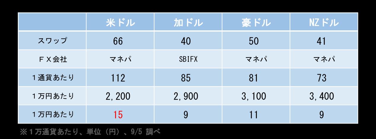 1万円で買えるスワップ比較