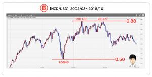 NZDUSDの長期チャート