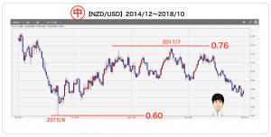 NZDUSDの中期チャート