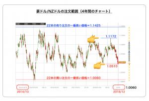 豪ドル/NZドル