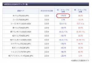 米ドル/円マイナススワップ