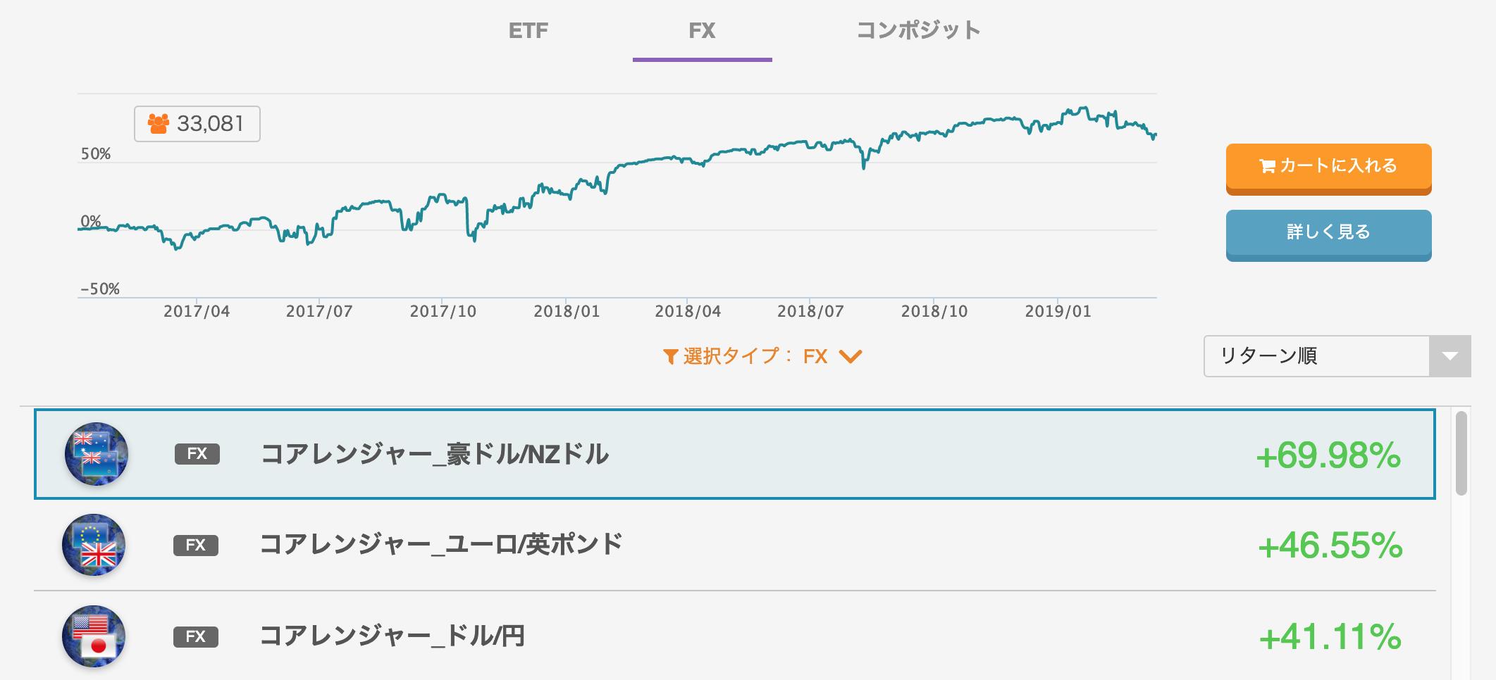 トラリオートFXコアレンジャー3/19のランキング