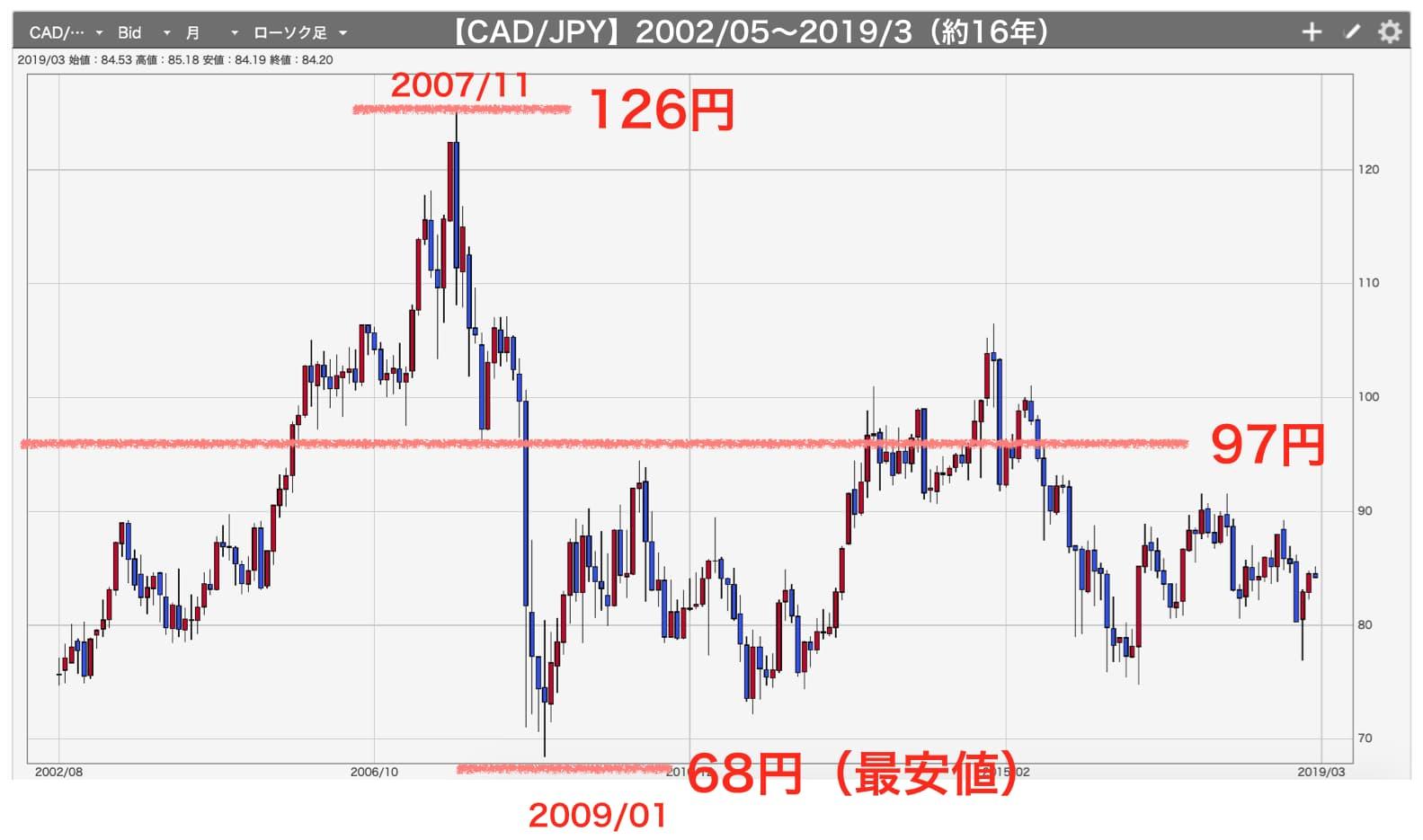 加ドル/円のチャート