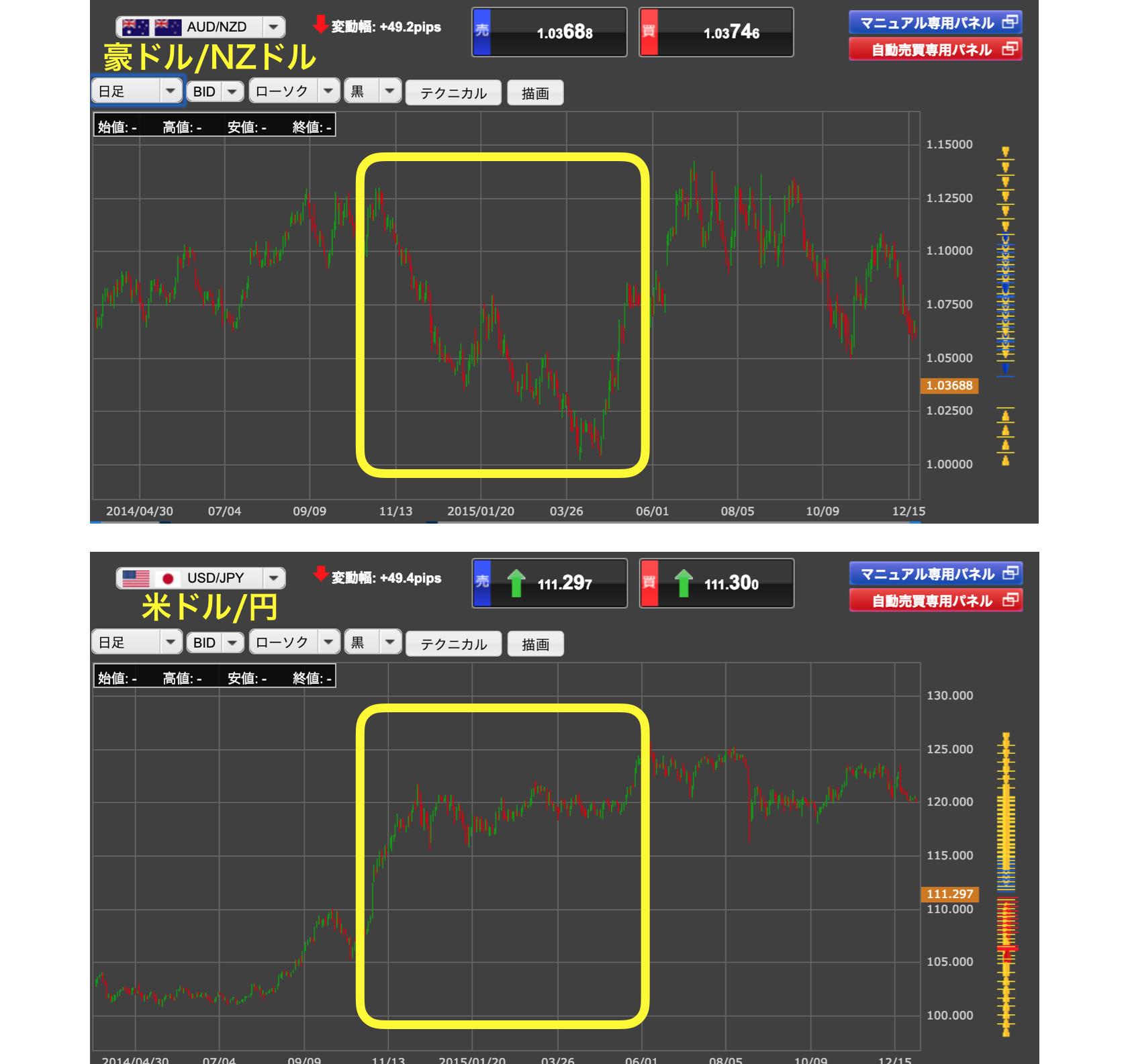豪ドル/NZドルと米ドル/円の比較