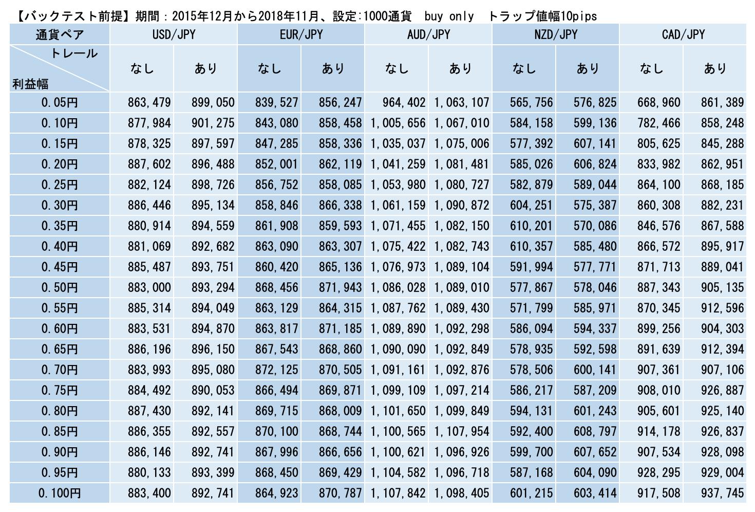 ドローダウン(対円)