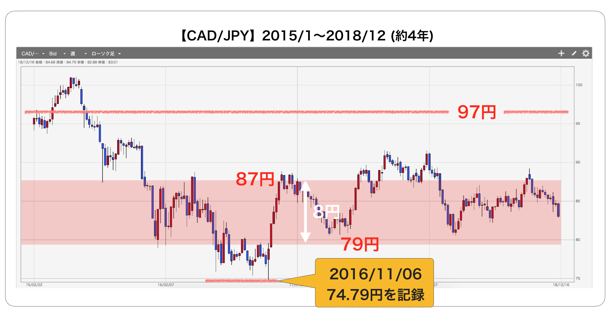 加ドル/円4年チャート