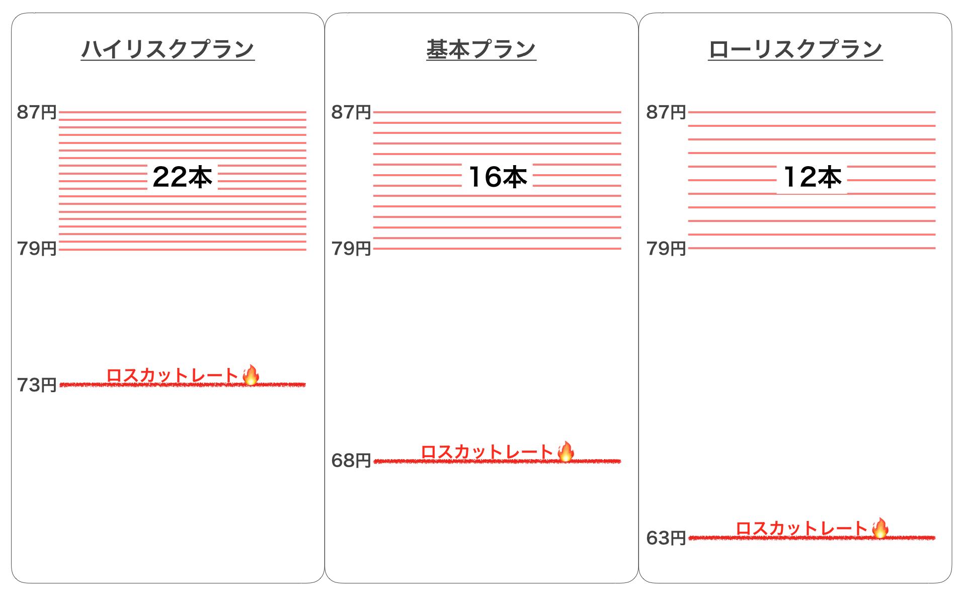 トラリピ設定の比較パターン
