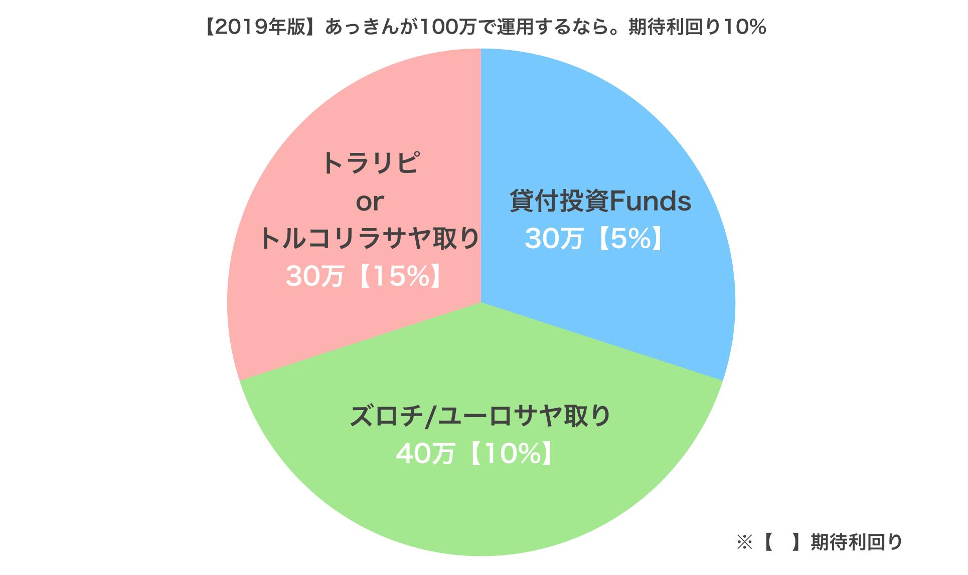 100万円運用