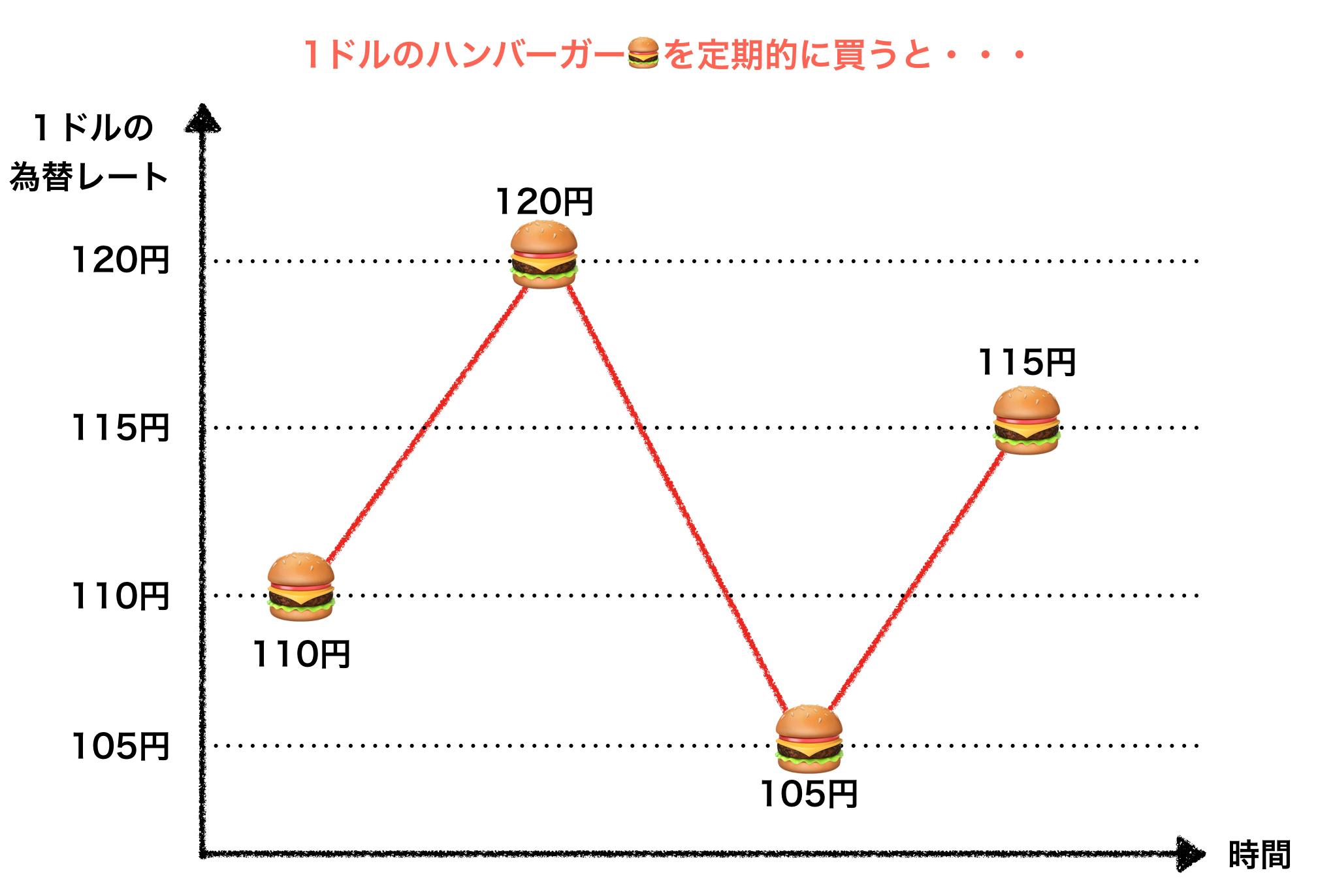 ハンバーガーの価格は固定
