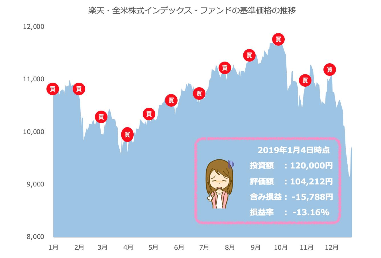 楽天・全米株式インデックス・ファンド 積立実績