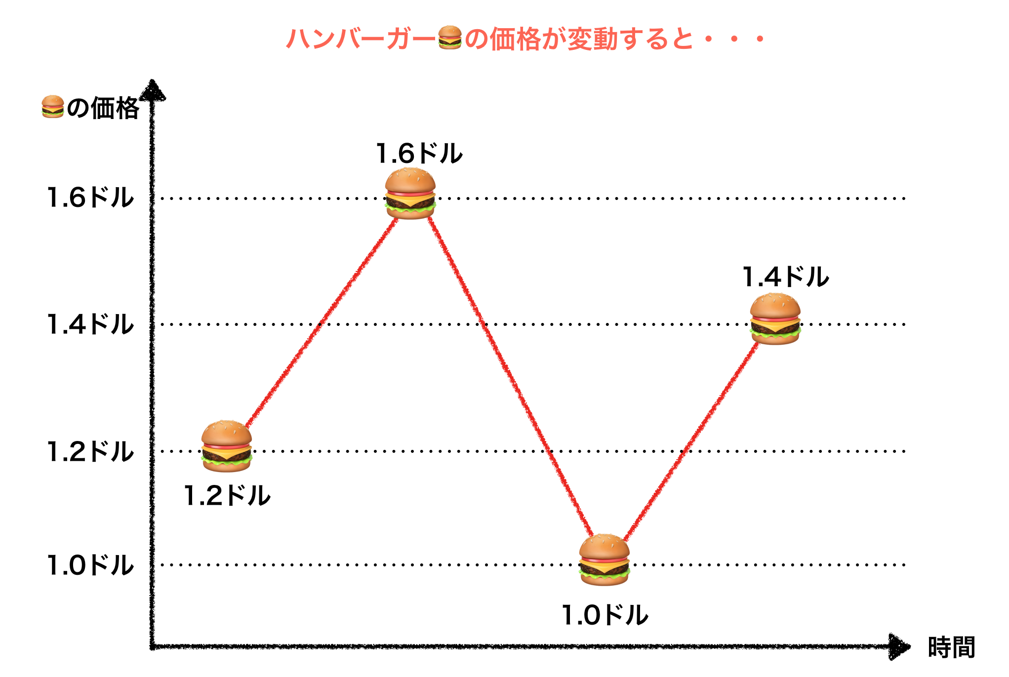 ハンバーガーの値段が変わるパターン