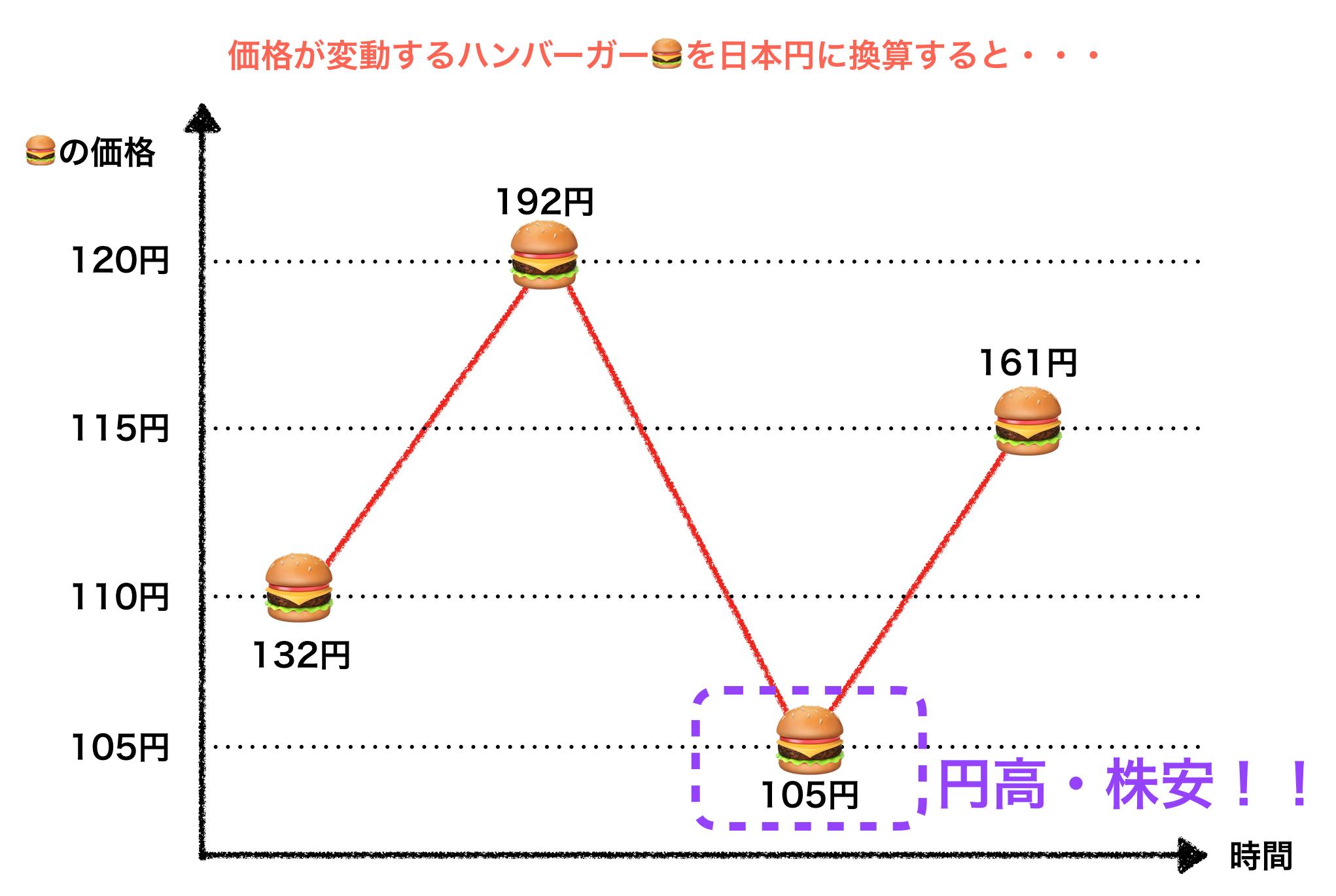 円高・株安局面
