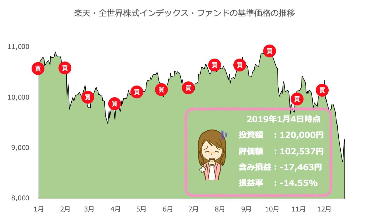 楽天・全世界株式インデックス・ファンド の運用実績