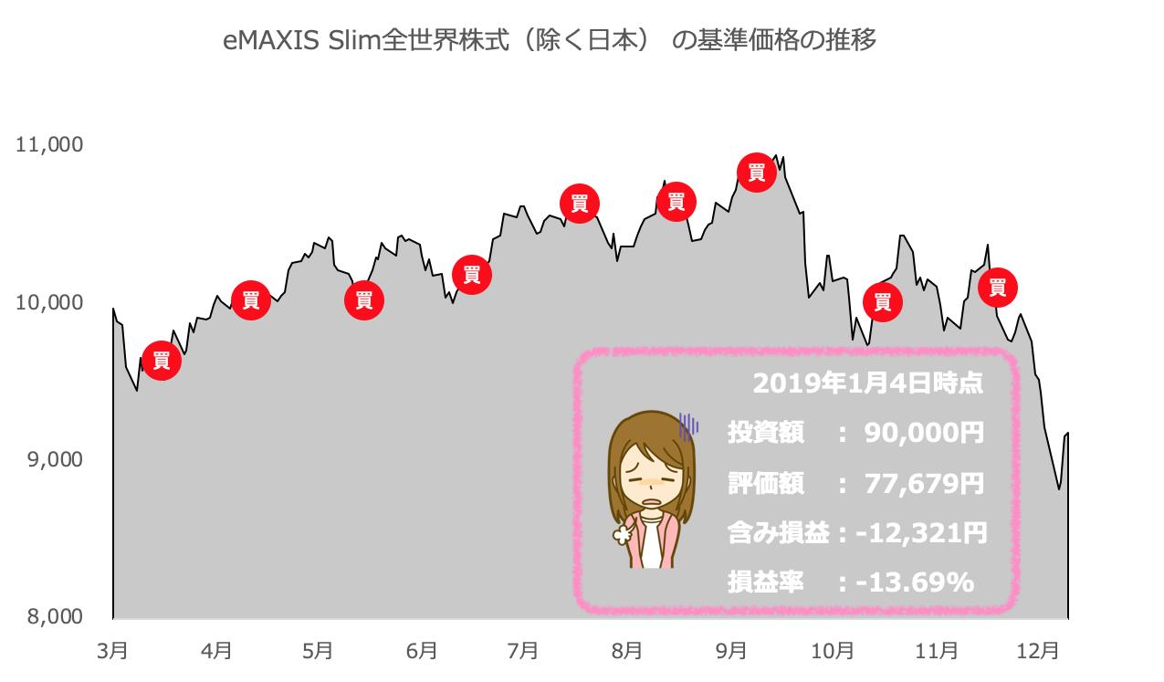 eMAXIS Slim全世界株式(除く日本) の運用実績