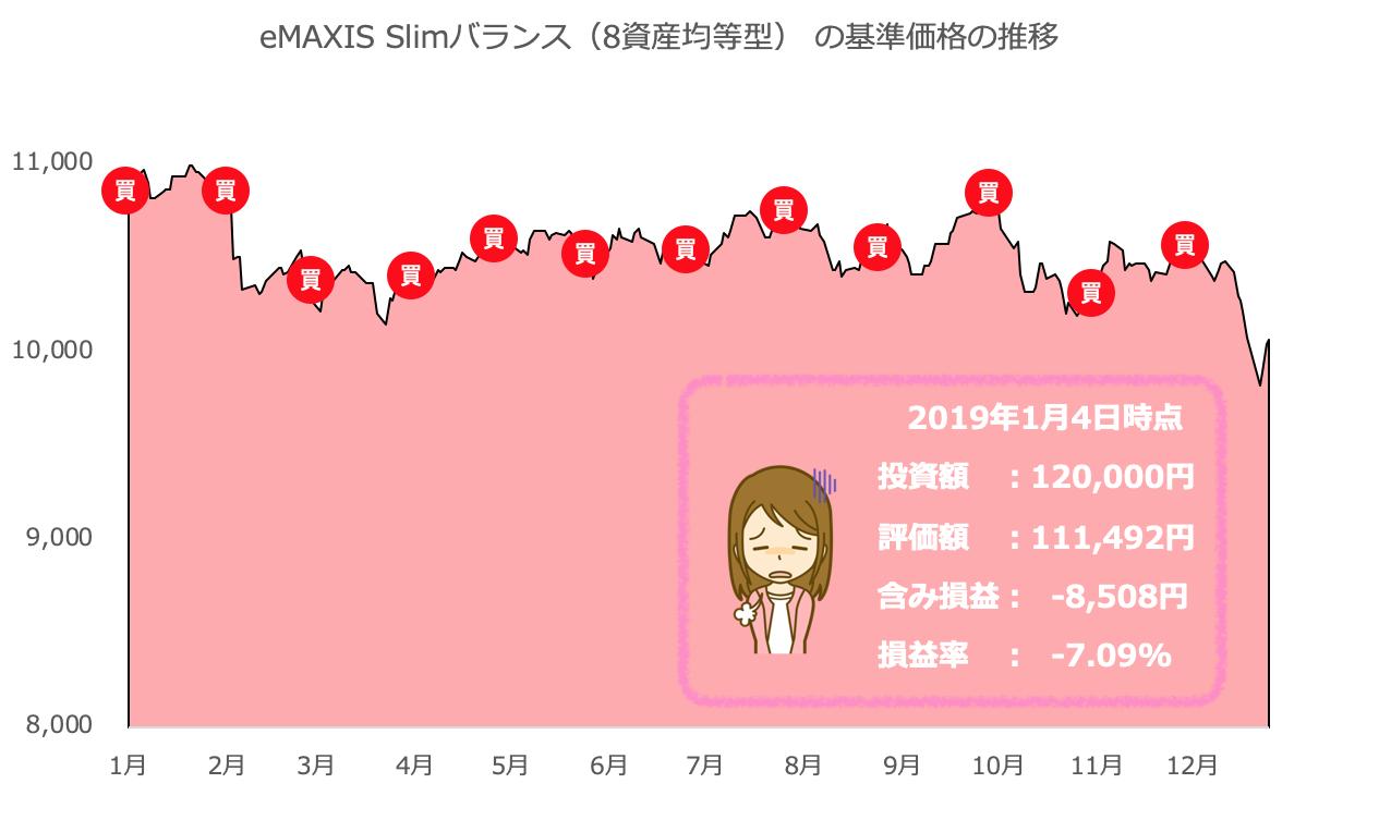 eMAXIS Slimバランス(8資産均等型)の運用実績