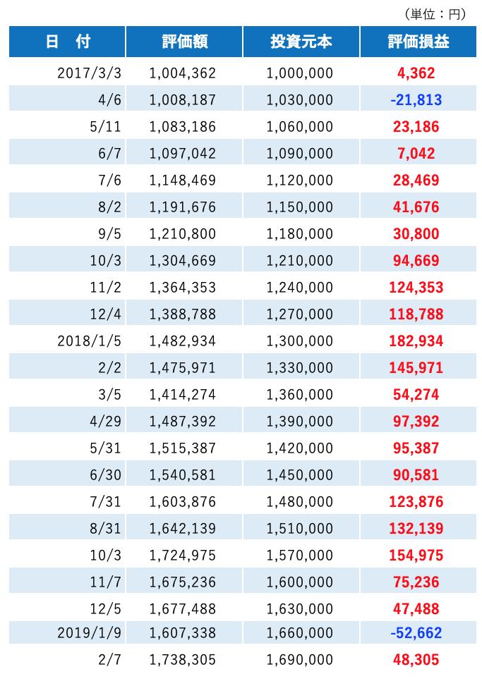 ウェルスナビ資産推移